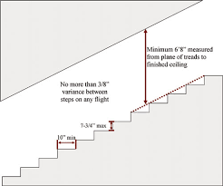 Banister Height 2006 Irc Stairway Requirements The Ashi Reporter Inspection