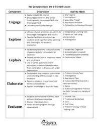 5e lesson plan template graphic organizer lesson plan templates