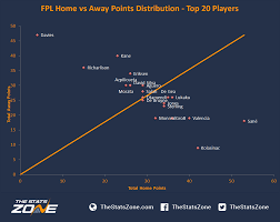 fpl gameweek 11 u2013 statistical preview the stats zone