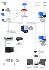100 home network design software southridge views acme