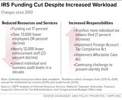 irs funding cuts compromise taxpayer service and weaken