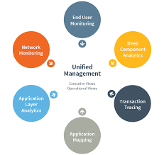 end to end performance management u0026 monitoring riverbed us
