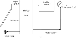 design criteria for hot water supply system optimal sizing of a solar water heating system based on a genetic