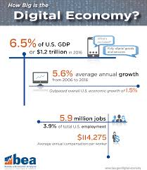 us department of commerce bureau of economic analysis bea digital economy