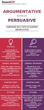 argumentative versus persuasive comparing the 2 types of academic