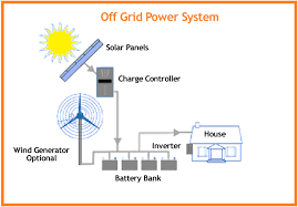 off grid solar power systems rural solar power solutions