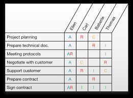 Raci Matrices Come With Benefits Track Alm Blog Rasci Matrix Template