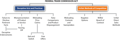 unfair trade practices and the federal trade commission
