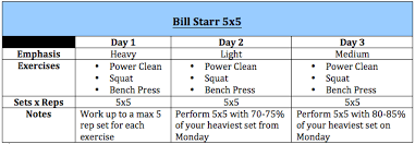5x5 Bench Press Workout Bill Starr And The 5 5 Training Template Optimum Sports
