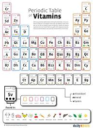 Ta Periodic Table Best 25 Periodic Table Chart Ideas On Pinterest Periodic Table