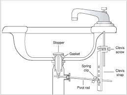 Kitchen Sink Plumbing Parts Impressive Repair  Home Design - Parts of the kitchen sink