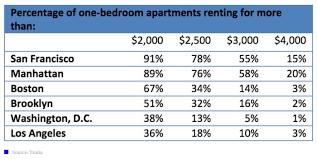 average electric bill for 2 bedroom apartment average electricity bill for 1 bedroom apartment in new york