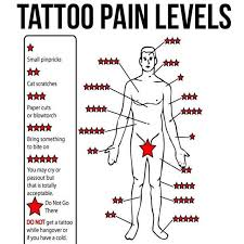 tattoo pain level chart female tattoo pain levels tattoo pain tattoo and body art