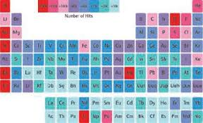 Royal Society Of Chemistry Periodic Table The Periodic Table Of Videos Science