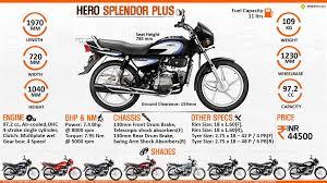 hero splendor plus spoke kick price specs review pics u0026 mileage