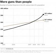 there are now more guns than in the united states the
