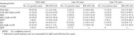 Serum Hpv type specificity and significance of different isotypes of serum