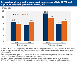 United States Department Of Agriculture Rural Development Usda Ers Poverty Overview