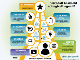 va national service desk framework chart delightful kaiser national help desk 3 mtmbilab com