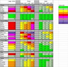 pubg damage chart damage chart pubattlegrounds
