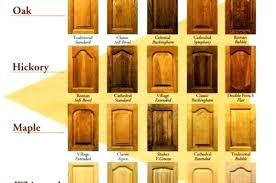 Kitchen Cabinet Doors Replacement Costs Impressive Kitchen Cabinet Doors Replacement Costs Cost Of Door