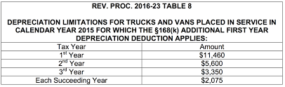 Depreciation Tables Irs Announces Depreciation And Lease Inclusion Amounts On Vehicles