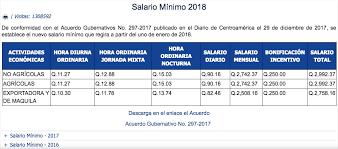 cuanto es salario minimo en mexico2016 esta es la posición que ocupa guatemala en el pago de salario mínimo