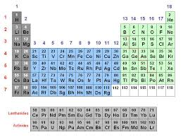 Periodic Table Periods And Groups How Elements Are Organized Lesson 0775 Tqa Explorer