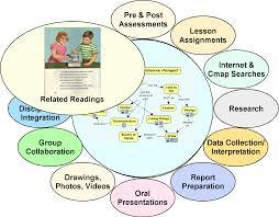how to write a concept paper for college cmap cmap software