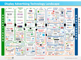 Landscaping Advertising Ideas Display Advertising Technology Landscape Infographics