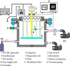 fig 1 schematic diagram of the equipment used for manufacturing