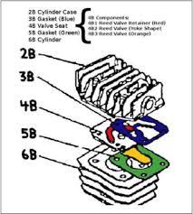 make compressor gaskets