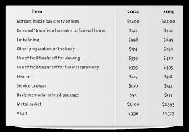 funeral costs best options for seniors burial funeral insurance burial