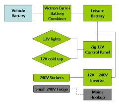 electrics u0026 fridge updated 12 11 10 u2013 motorhomeplanet co uk