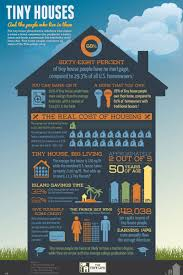 tiny houses living big small abode collect this idea tinyhouses infographic wlogo