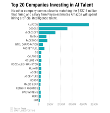 What Special Skills To Put On Resume Ai Jobs Companies To Spend 650 Million Hiring Ai Talent Fortune
