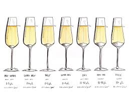 How Ro How To Choose Champagne Wine Folly