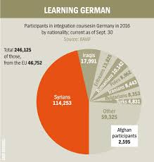 integrating refugees in germany an update spiegel