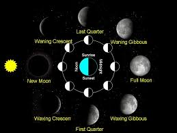 phases of the moon and how to use the energy