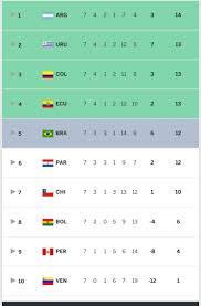 World Cup Table Do South American World Cup Qualifiers Put The Champions League To