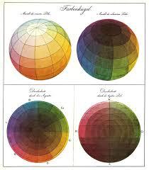 Farbenlehre Esszimmer Runges Farbkugel Art Pinterest Farbkreis Kunstunterricht