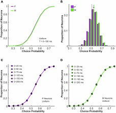 frontiers a computational relationship between thalamic sensory