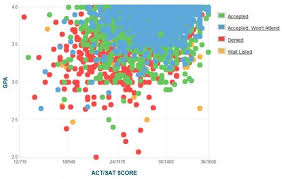 cal poly gpa sat scores and act scores for admission