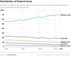 the state of the american tax system in 8 charts the washington