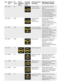 bmw service symbols meaning tag for bmw 1 series yellow warning light should i worry about a
