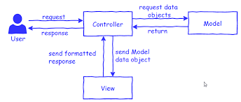 design pattern php là gì mvc pattern cần có trong mọi framework php