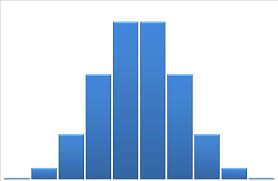how to make a histogram in 7 steps