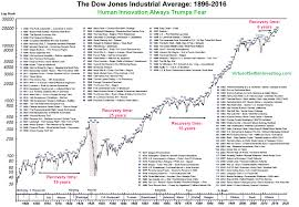 the dow s tumultuous 120 year history in one chart marketwatch