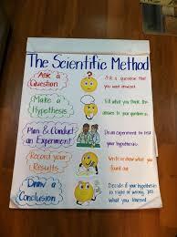 scientific method quotes like success