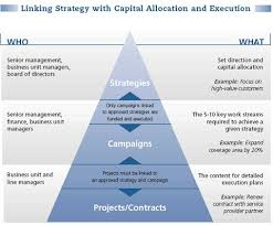 50 best strategic and succession planning images on pinterest